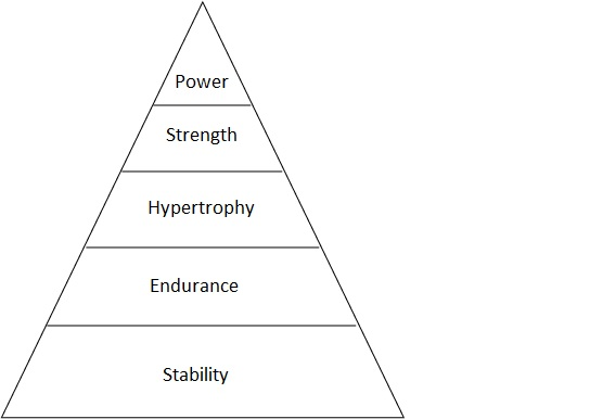 Progression Pyramid Wild Training